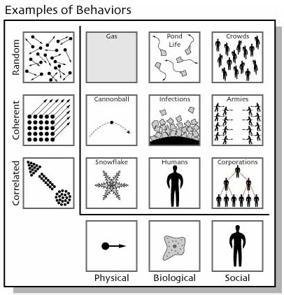 infographic complex behavior models