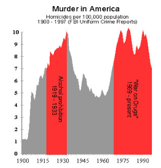 murder rate increases with prohibition and war on drugs