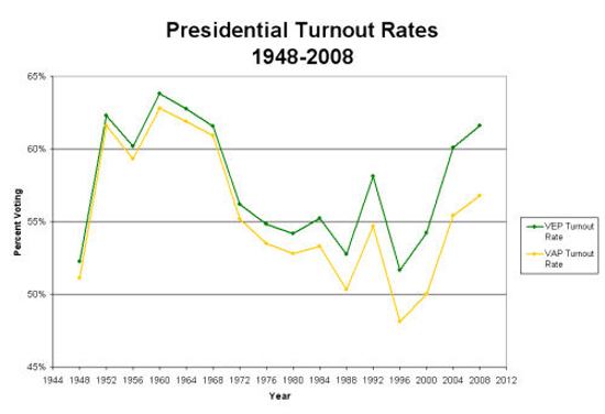 Presidential Election Turnout Rates